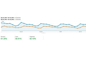 Google Analytics Snapshot